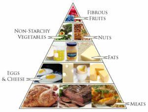 Nutritional-Ketosis-Food-Pyramid-High-Fat-Weight-Loss