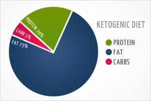 Nutritional-Ketosis-Diet-Macro-Nutrient-Ratio-Chart